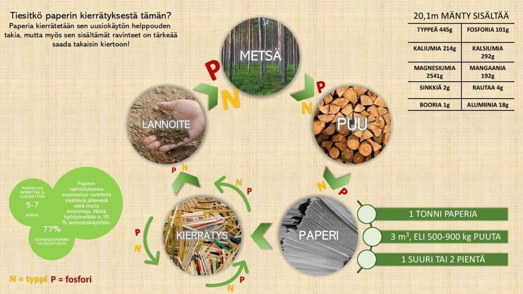 Esikatselukuva PDF-esityksestä Tiesitkö paperin kierrätyksestä tämän?
